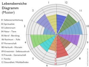 Lebensbereiche Diagramm:Muster