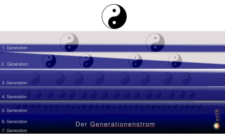 Der Generationenstrom